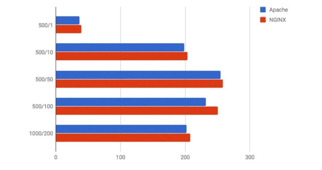 Vitesse de traitement des requêtes entre Apache et Nginx