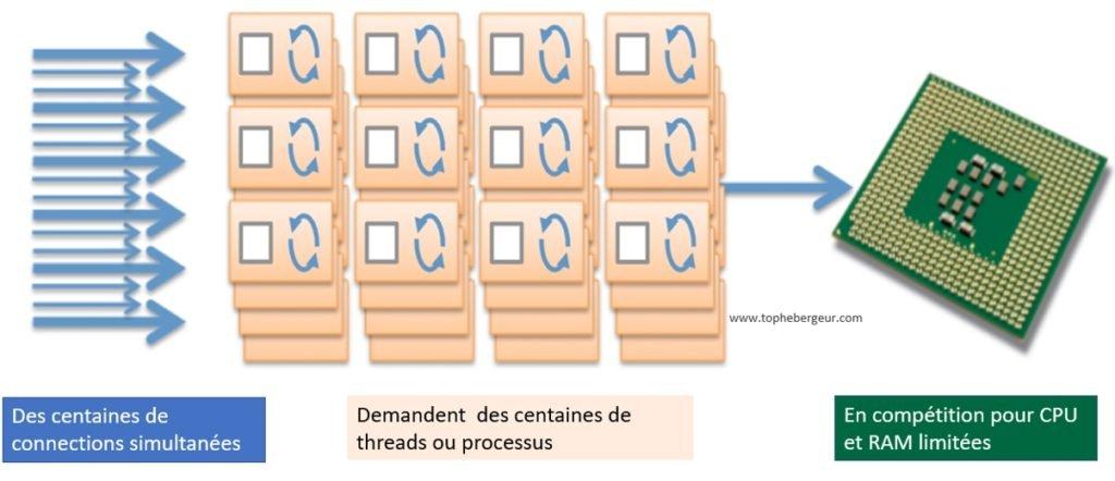 Architecture de serveur Web Apache et Nginx