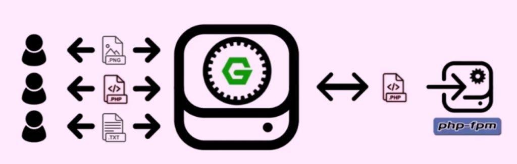 Processus de traitement de contenu dynamique par Nginx