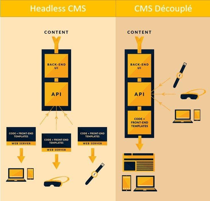Comparaison entre Headless CMS et CMS découplé