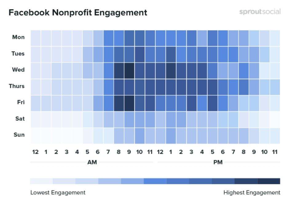 Les meilleures périodes pour publier sur Facebook pour les organisemes à but non lucratif
