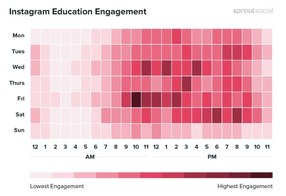 Les meilleures moments pour publier à propos de l'éducation sur Instagram