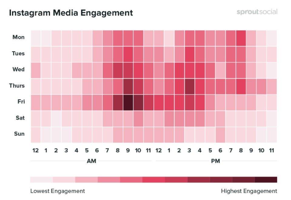 Meilleurs moments pour publier du média sur Instagram