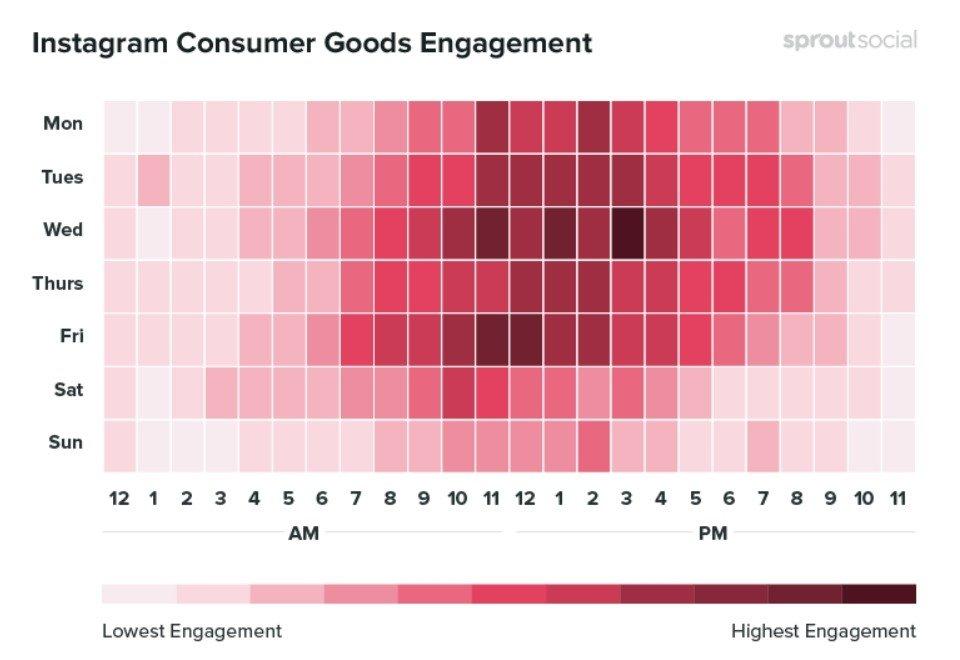Les meilleures périodes pour publier sur Instagram à propos les produits de consommations