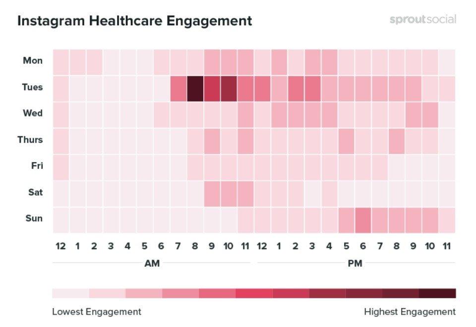Les meilleurs moments pour publier concernant la santé sur Instagram