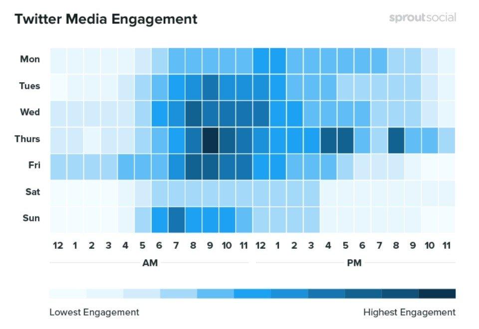 Les meilleurs moments pour publier des médias sur Twitter