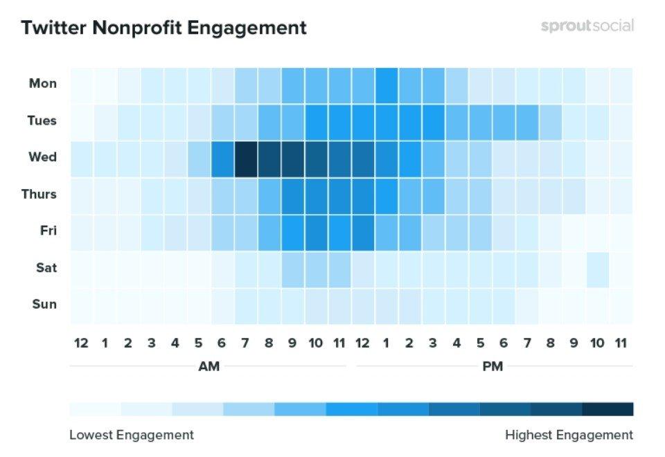 Les meilleurs moments pour publier sur Twitter pour les organismes à but non lucratif
