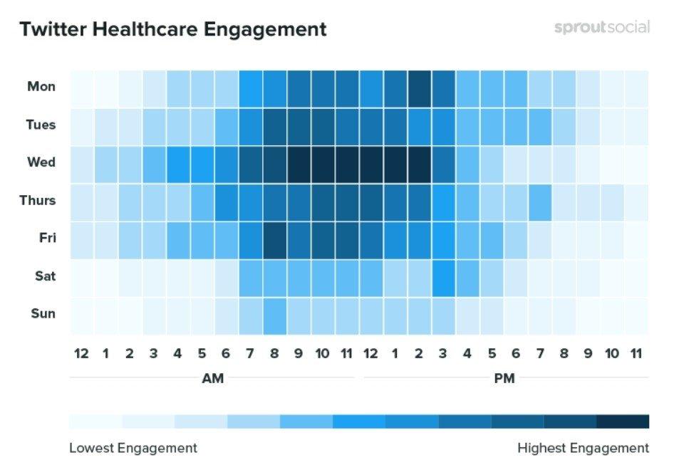 Les meilleures périodes pour publier concernant la santé sur Twitter