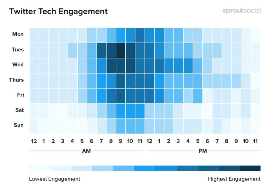 Les meilleures périodes pour publier concernant la technologie sur Twitter