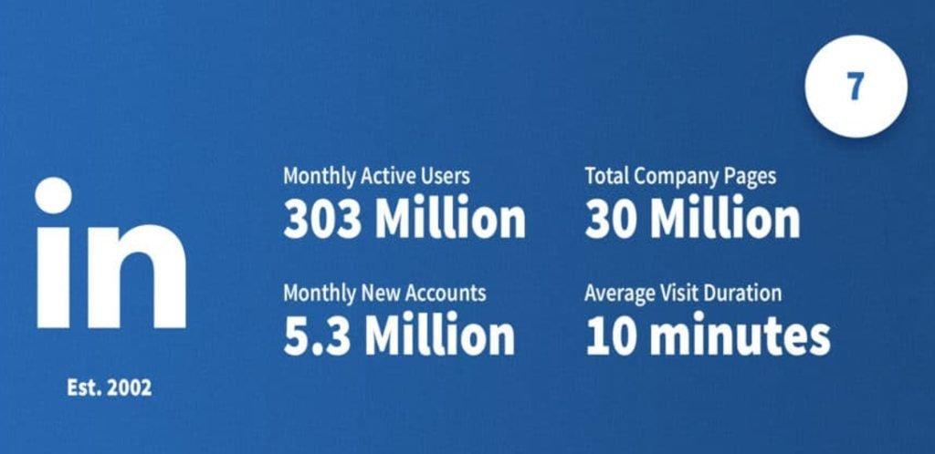 Statistiques récentes sur LinkedIn