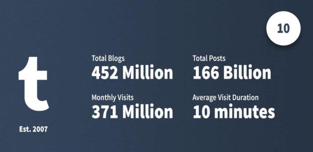 Statistiques récentes Tumblr