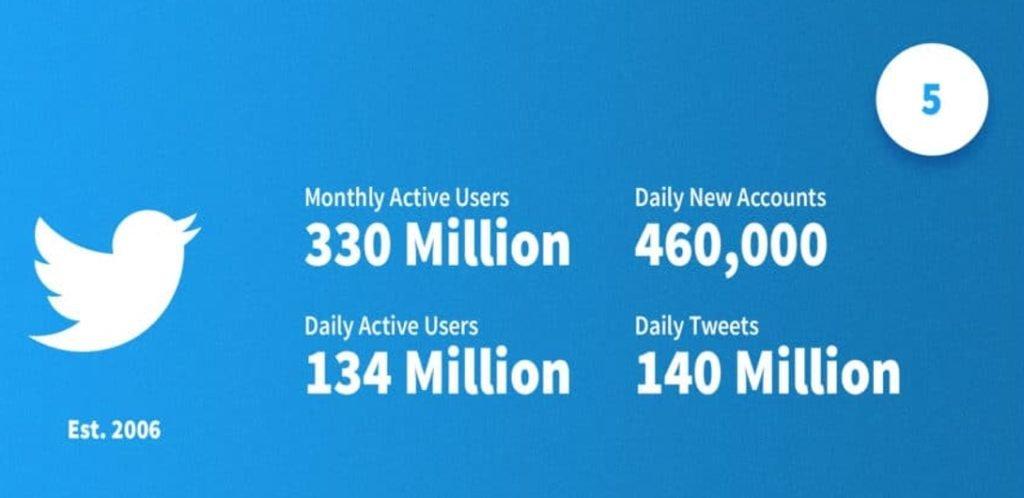 Statistiques récentes sur Twitter