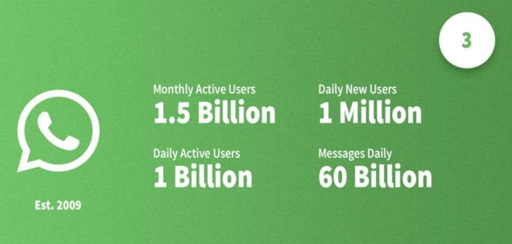Statistiques récentes sur WhatsApp