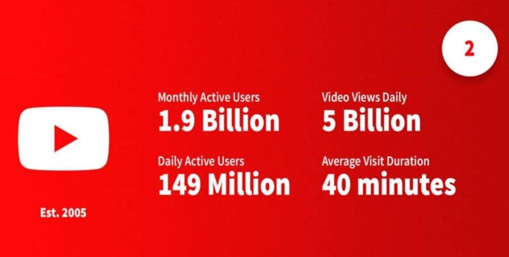 Statistiques récentes sur YouTube