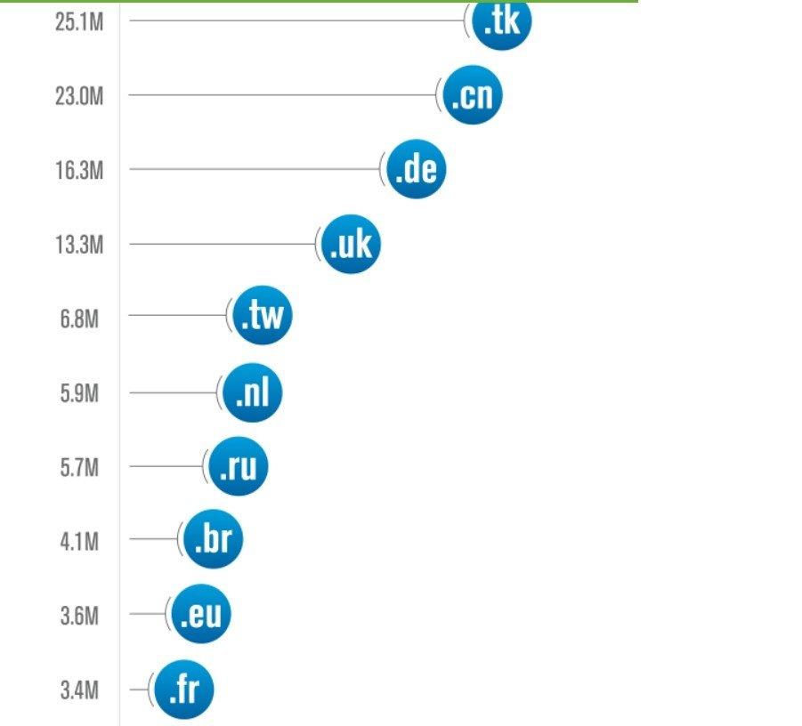 Les 10 principaux ccTLD en fonction des pays