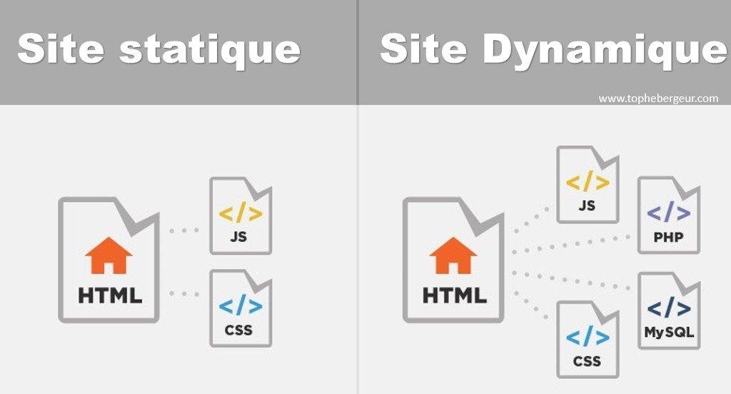 Différence entre site statique et site web dynamique