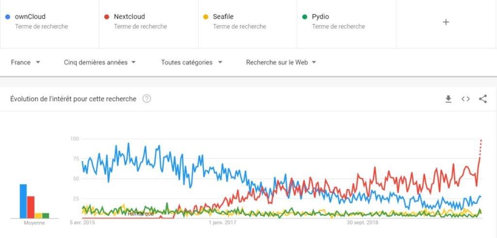 Tendance de recherche sur OwnCloud, Nexcloud, Pydio et Seafile en France