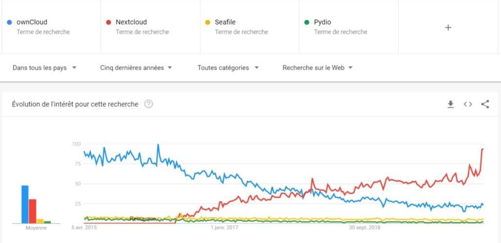 Tendance de recherche sur OwnCloud, Nexcloud, Pydio et Seafile au monde