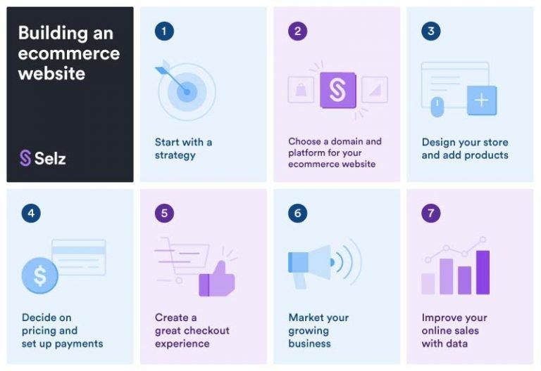 Etapes pour créer un site e-commerce