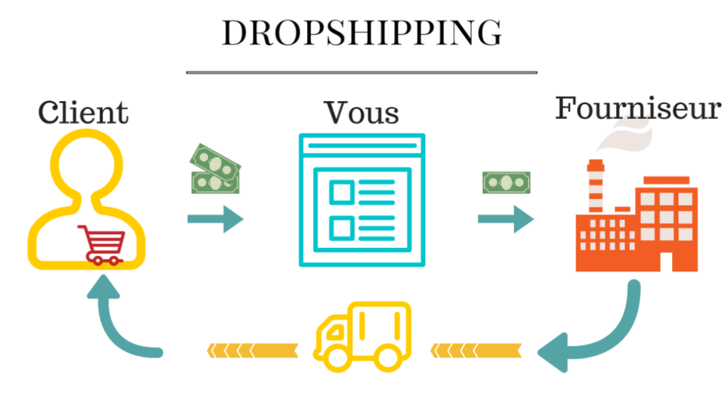 Plateforme e-commerce pour dropshipping