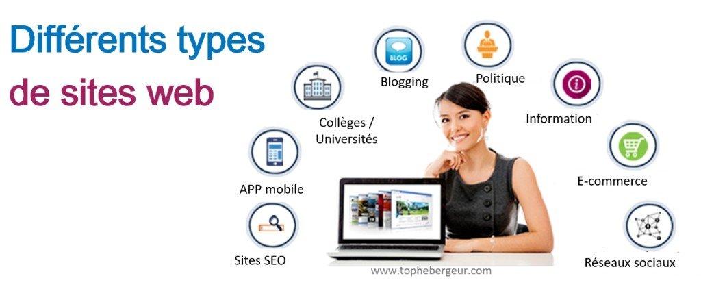 Quel type de site web possédez vous ?