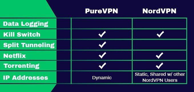 Comparaison des fonctionnalités PureVPN vs NordVPN