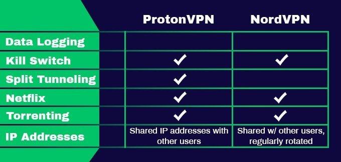 Fonctionnalités ProtonVPN vs NordVPN