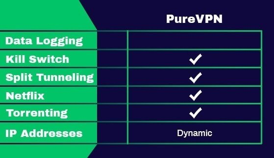 Fonctionnalités de PureVPN