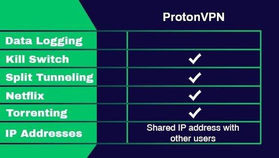 Les fonctionnalités de ProtonVPN