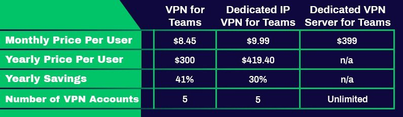 Options d'abonnement Business PureVPN