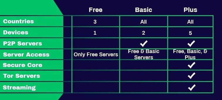 Plans d'abonnement ProtonVPN