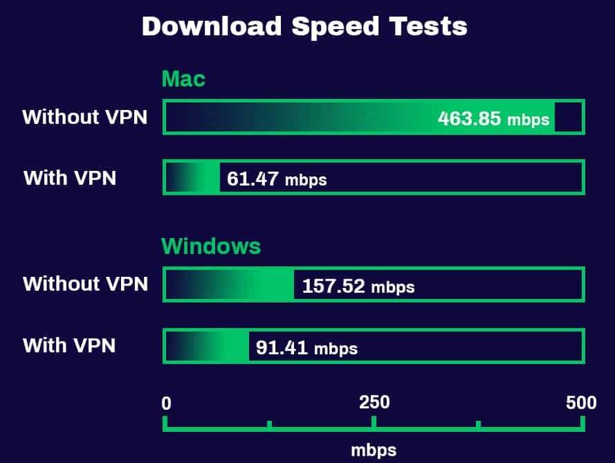 Test de vitesse de téléchargement de ProtonVPN