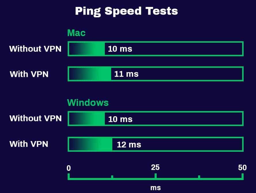 Test de vitesse ping ProtonVPN