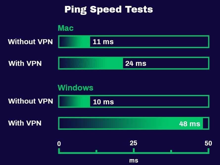 Tests de vitesse Ping PureVPN
