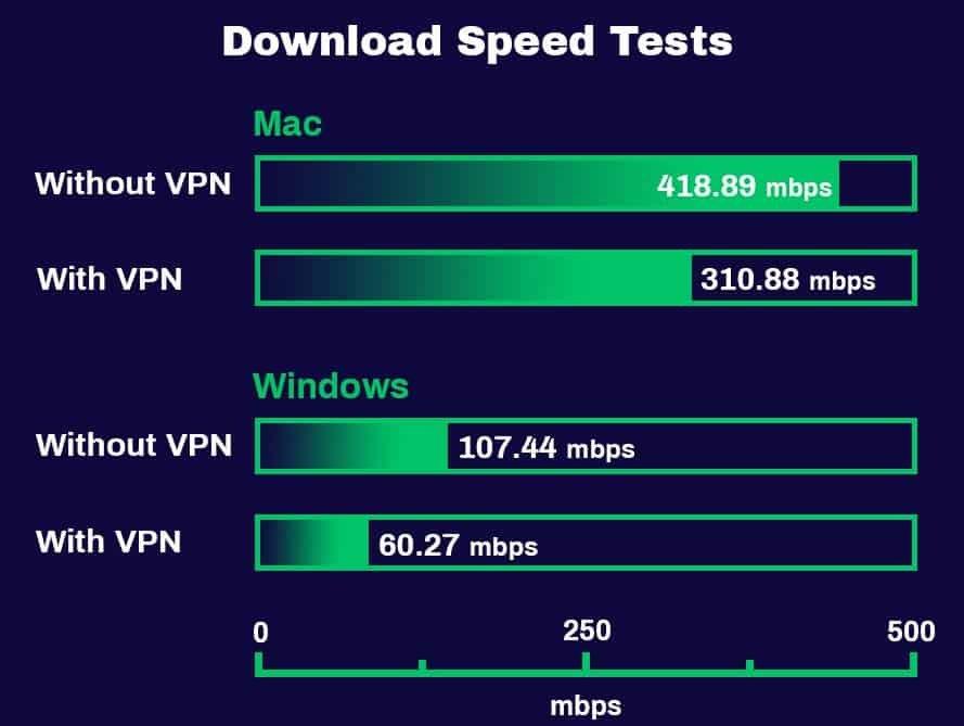 Tests de vitesse de téléchargement PureVPN