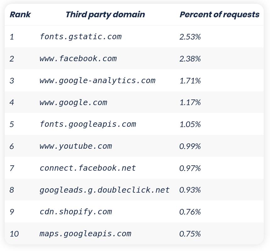 7 des 10 ressources tierces les plus utilisées sur les sites Web appartiennent à Google