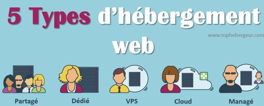 Type hébergement web