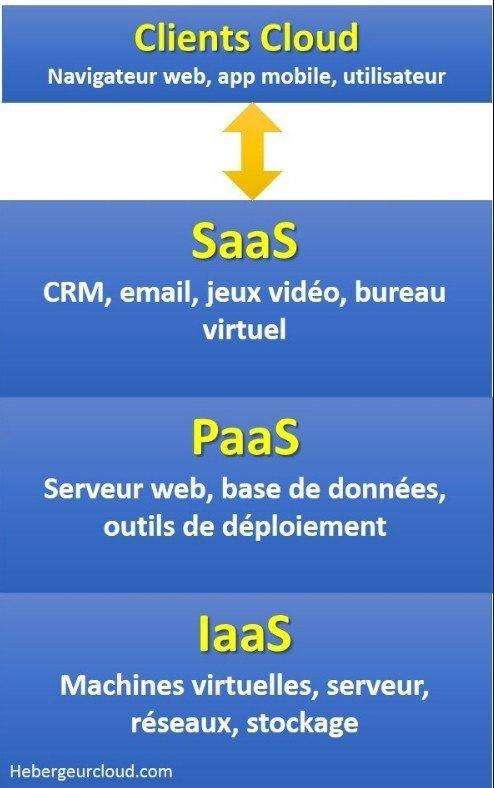 Les modèles de service