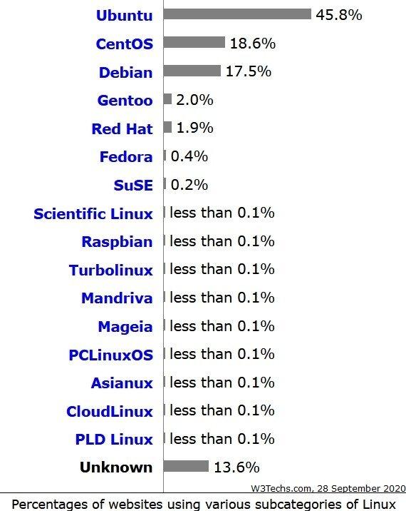 Pourcentage de site web utilisant différentes distribution Linux