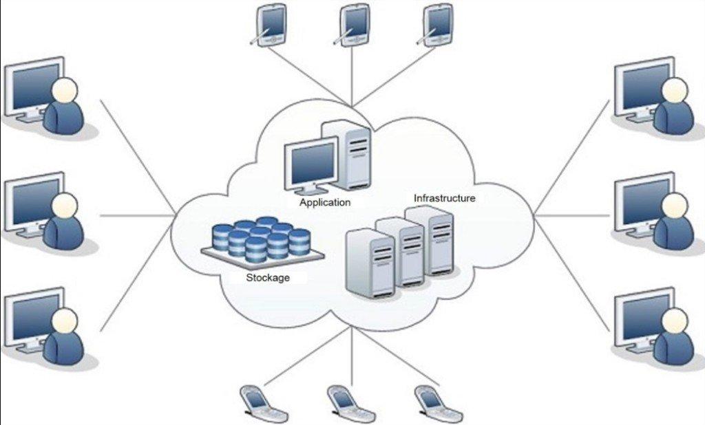 Organisation du cloud computing