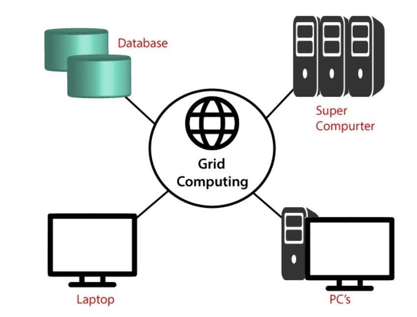 Organisation du Grid Computing