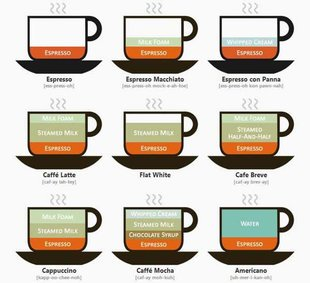coffe infographie