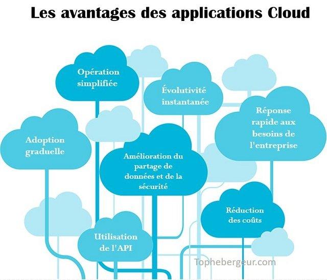 avantages-cloud-app