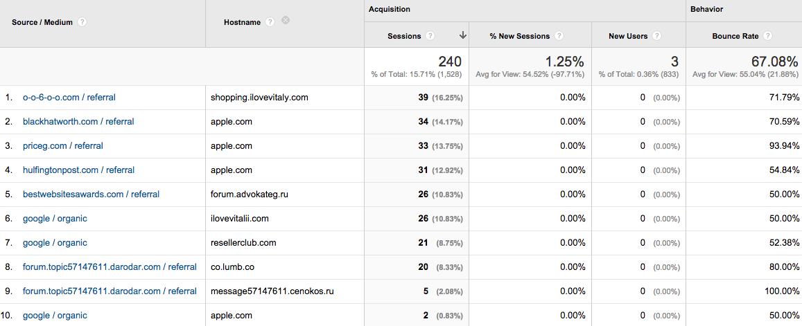 Référents spammeurs dans Google Analytics