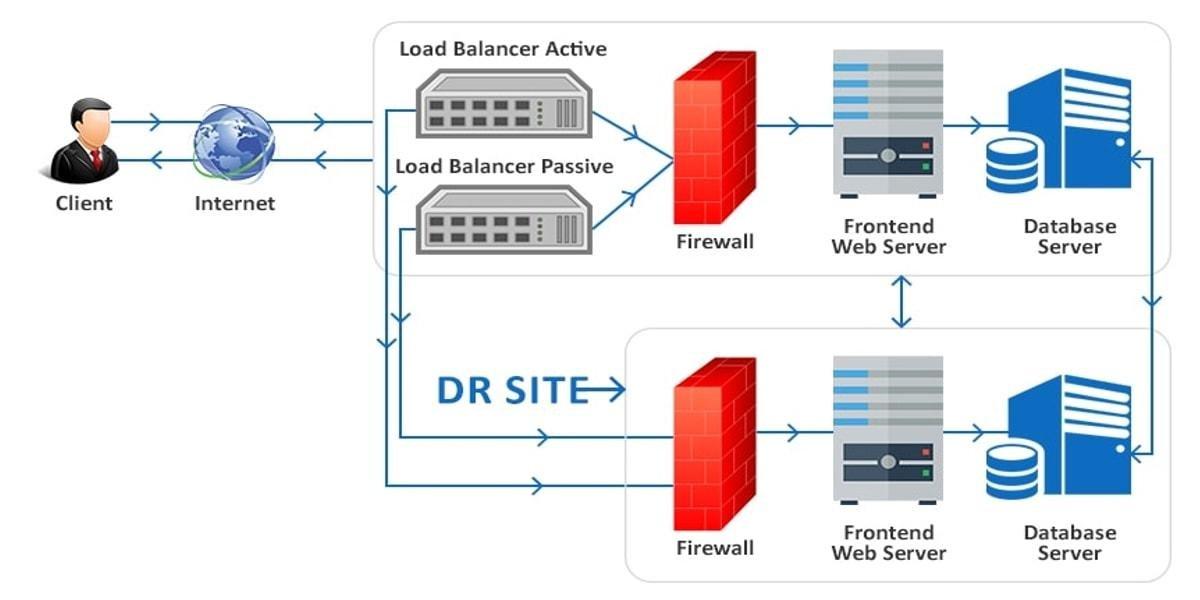 Schéma architecture serveur dédié haute performance