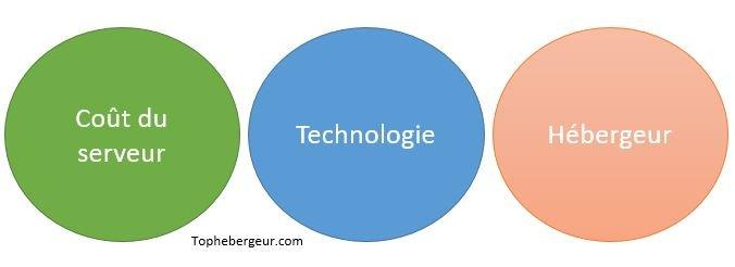 Les points clés à savoir pour acheter un serveur cloud