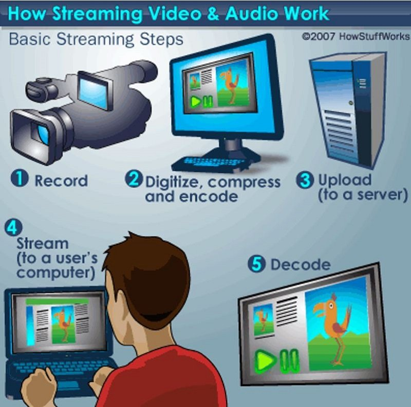 comment-faire-du-streaming-audoi-video