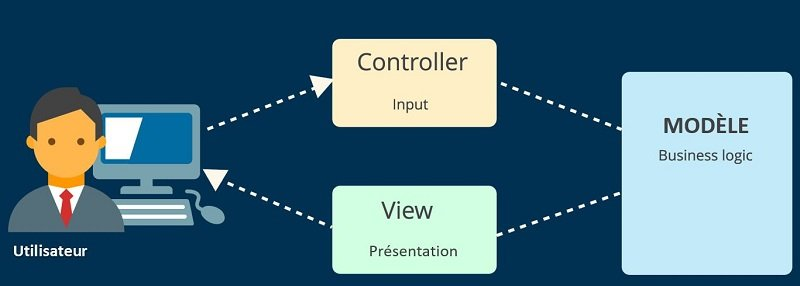 conception-Model-View-Controller-MVC