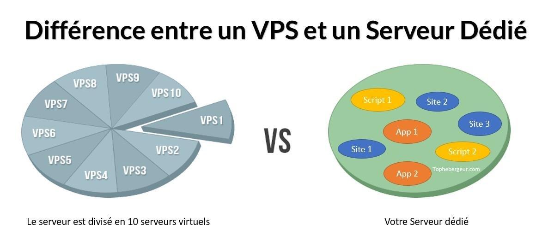 Différence entre serveur dédié et serveur privé virtuel VPS