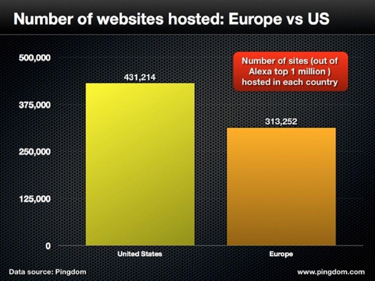 Comparaison entre Europe et USA hébergement de site web